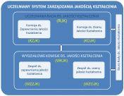 Struktura USZJK
